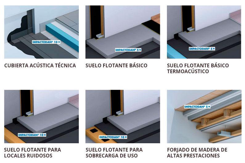 Diferentes tipos de láminas anti-impacto para un correcto aislamiento acústico Cantitec Granada, Jaén, Málaga, Almería